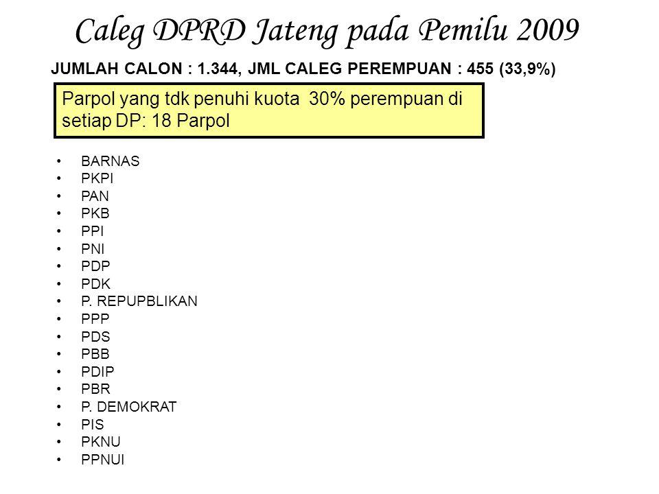 Hasil Pemilu Legislatif di Jawa Tengah NO URUT PARPOLJML 1.P.HANURA4 5.P.GERINDRA9 8.PKS10 9.PAN10 13.PKB9 23.P.GOLKAR11 24.PPP7 28.PDI-PERJUANGAN23 31.P.DEMOKRAT16 34.PKNU1 JUMLAH100 NO URUT PARPOLJML 5.PPP10 9.P.DEMOKRAT10 13.PAN1010 15.PKB15 16.PKS7 18.PDI-PERJUANGAN3131 20.P.GOLKAR17 JUMLAH100  PEMILU 2004  PEMILU 2009
