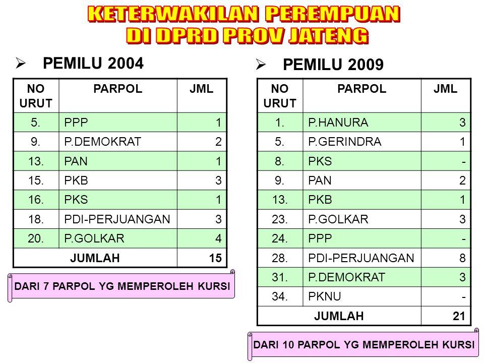NO URUT PARPOLJML 1.P.HANURA3 5.P.GERINDRA1 8.PKS- 9.PAN2 13.PKB1 23.P.GOLKAR3 24.PPP- 28.PDI-PERJUANGAN8 31.P.DEMOKRAT3 34.PKNU- JUMLAH21 NO URUT PARPOLJML 5.PPP1 9.P.DEMOKRAT2 13.PAN1 15.PKB3 16.PKS1 18.PDI-PERJUANGAN3 20.P.GOLKAR4 JUMLAH15  PEMILU 2004  PEMILU 2009 DARI 7 PARPOL YG MEMPEROLEH KURSI DARI 10 PARPOL YG MEMPEROLEH KURSI