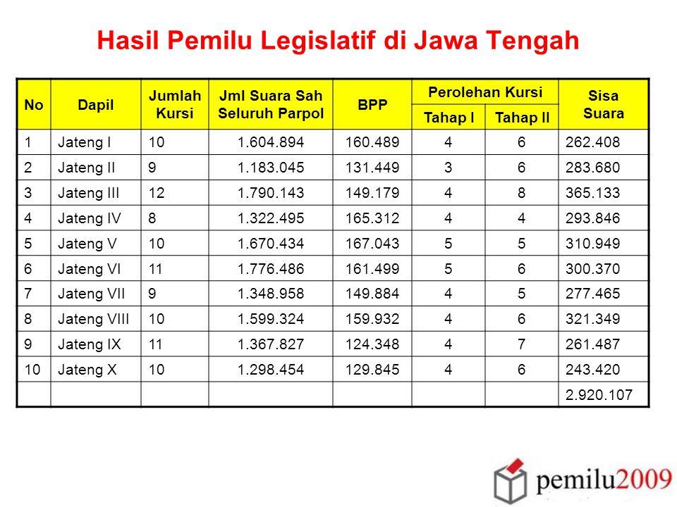 Regenerasi Keanggotaan DPRD PekerjaanPersentase Anggota legislatif sebelumnya37% Sektor Swasta56% Pensiunan1% Lainnya6%