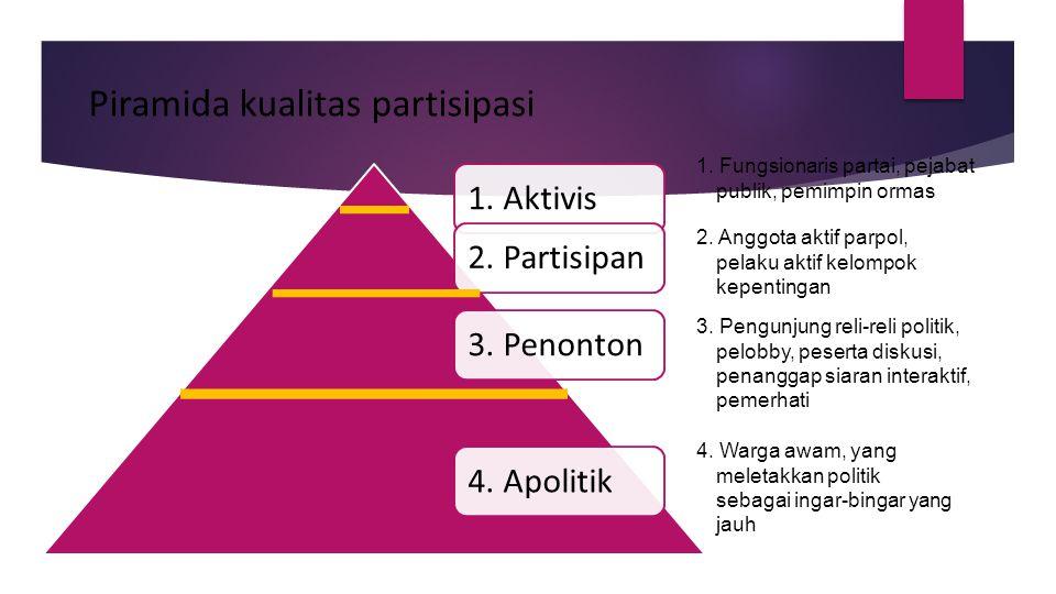 Piramida kualitas partisipasi 1. Aktivis2. Partisipan3. Penonton4. Apolitik 1. Fungsionaris partai, pejabat publik, pemimpin ormas 2. Anggota aktif pa