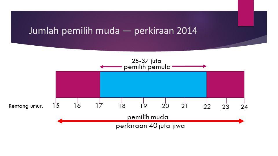 Jumlah pemilih muda — perkiraan 2014 Rentang umur: 25-37 juta 161517 19 18 23 20 22 21 24 pemilih pemula pemilih muda perkiraan 40 juta jiwa