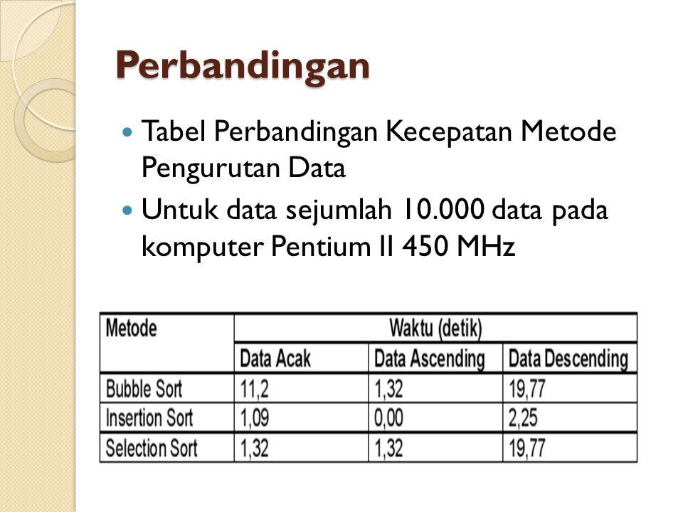 Perbandingan Tabel Perbandingan Kecepatan Metode Pengurutan Data Untuk data sejumlah 10.000 data pada komputer Pentium II 450 MHz