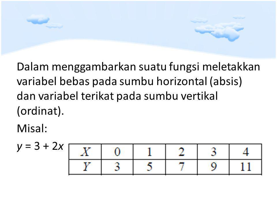 Dalam menggambarkan suatu fungsi meletakkan variabel bebas pada sumbu horizontal (absis) dan variabel terikat pada sumbu vertikal (ordinat).