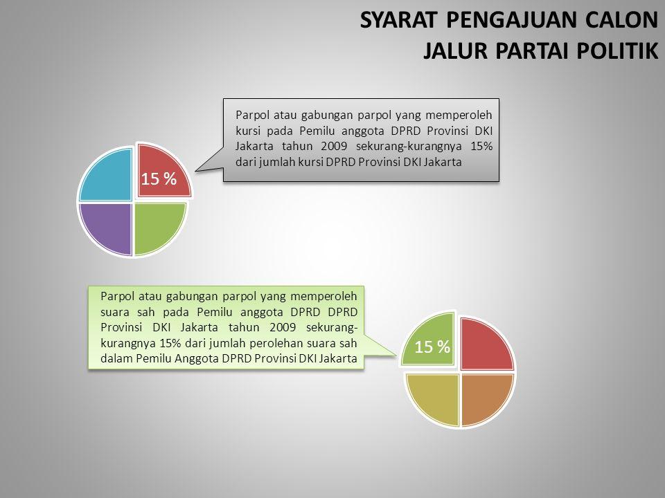 SYARAT PENGAJUAN CALON JALUR PARTAI POLITIK Parpol atau gabungan parpol yang memperoleh kursi pada Pemilu anggota DPRD Provinsi DKI Jakarta tahun 2009
