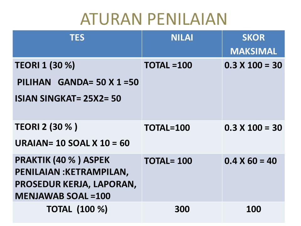 ATURAN PENILAIAN TESNILAI SKOR MAKSIMAL TEORI 1 (30 %) PILIHAN GANDA= 50 X 1 =50 ISIAN SINGKAT= 25X2= 50 TOTAL =1000.3 X 100 = 30 TEORI 2 (30 % ) URAIAN= 10 SOAL X 10 = 60 TOTAL=1000.3 X 100 = 30 PRAKTIK (40 % ) ASPEK PENILAIAN :KETRAMPILAN, PROSEDUR KERJA, LAPORAN, MENJAWAB SOAL =100 TOTAL= 1000.4 X 60 = 40 TOTAL (100 %)300100