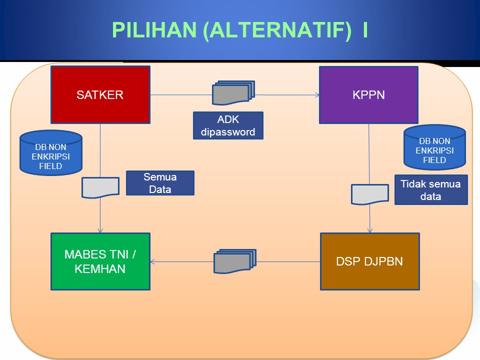 SATKER KPPN DSP DJPBN MABES TNI / KEMHAN ADK dipassword Tidak semua data Semua Data DB NON ENKRIPSI FIELD PILIHAN (ALTERNATIF) I
