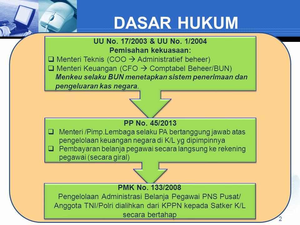DASAR HUKUM UU No.17/2003 & UU No.