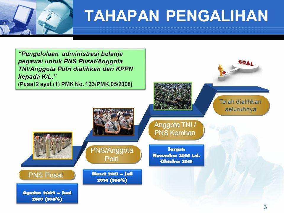 TAHAPAN PENGALIHAN PNS Pusat Pengelolaan administrasi belanja pegawai untuk PNS Pusat/Anggota TNI/Anggota Polri dialihkan dari KPPN kepada K/L. (Pasal 2 ayat (1) PMK No.
