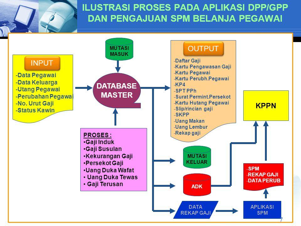 ILUSTRASI PROSES PADA APLIKASI DPP/GPP DAN PENGAJUAN SPM BELANJA PEGAWAI -Data Pegawai -Data Keluarga -Utang Pegawai -Perubahan Pegawai -No.