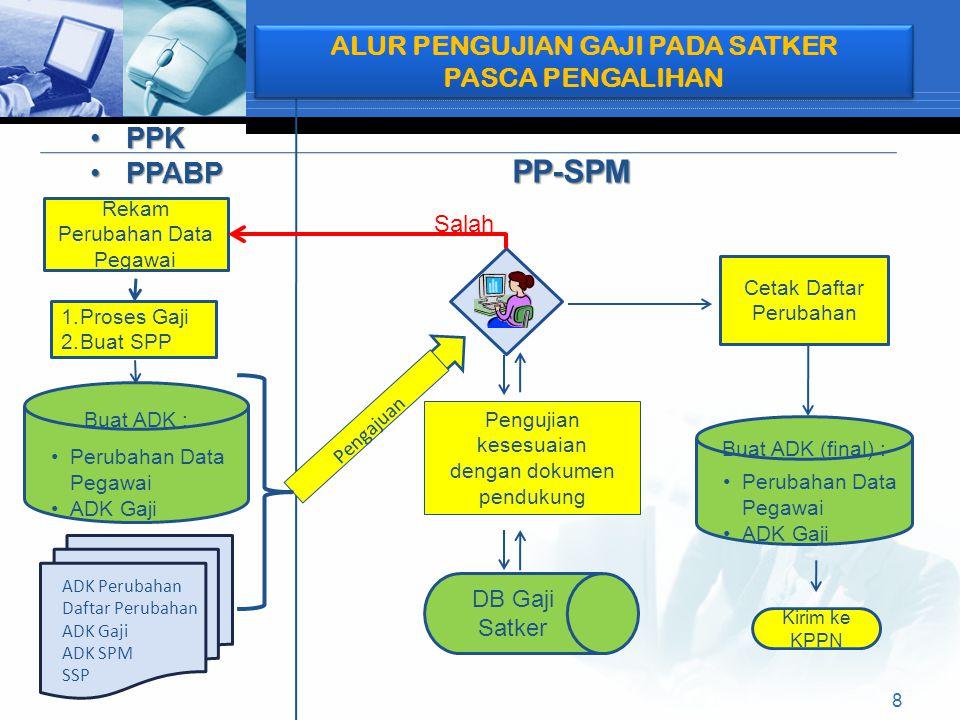 PPKPPK PPABPPPABP PP-SPM ALUR PENGUJIAN GAJI PADA SATKER PASCA PENGALIHAN ALUR PENGUJIAN GAJI PADA SATKER PASCA PENGALIHAN Rekam Perubahan Data Pegawai 1.Proses Gaji 2.Buat SPP Buat ADK : Perubahan Data Pegawai ADK Gaji Pengajuan Cetak Daftar Perubahan Buat ADK (final) : Perubahan Data Pegawai ADK Gaji DB Gaji Satker Salah Kirim ke KPPN Pengujian kesesuaian dengan dokumen pendukung ADK Perubahan Daftar Perubahan ADK Gaji ADK SPM SSP 8