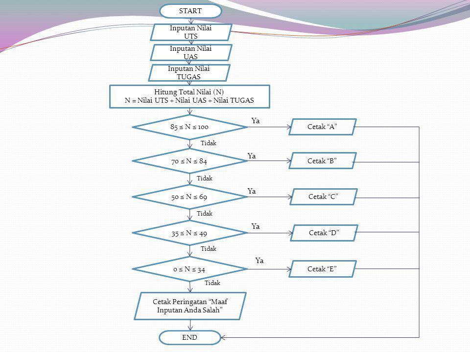 "START Inputan Nilai UTS 85 ≤ N ≤ 100 Inputan Nilai UAS Inputan Nilai TUGAS Hitung Total Nilai (N) N = Nilai UTS + Nilai UAS + Nilai TUGAS Cetak ""A"" 70"