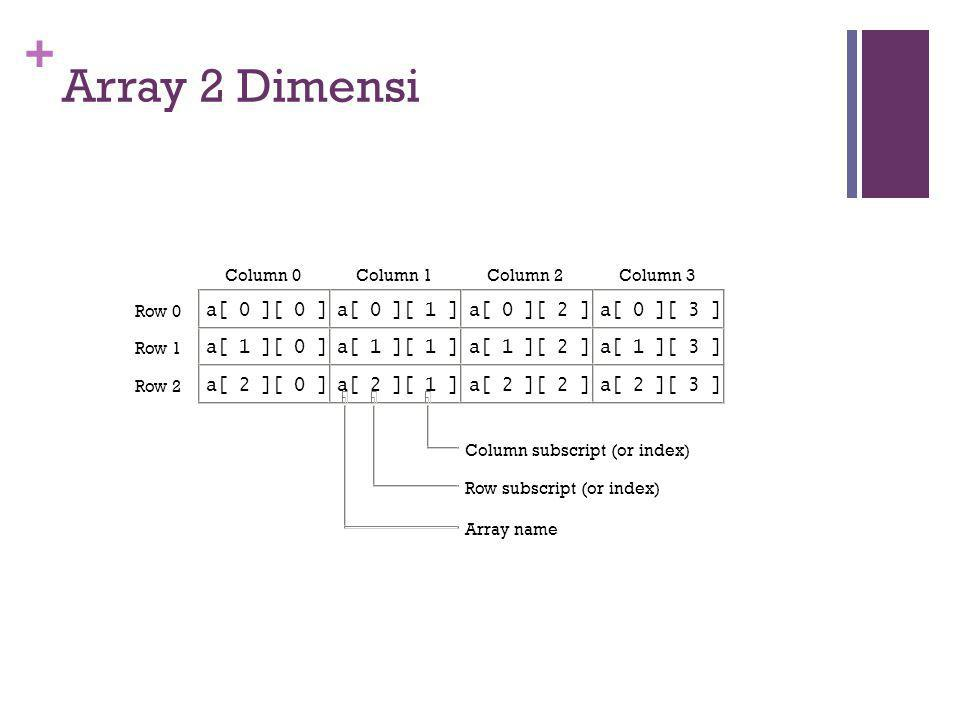 + Array 2 Dimensi 17 a[ 1 ][ 0 ]a[ 1 ][ 1 ]a[ 1 ][ 2 ]a[ 1 ][ 3 ] Row 0 Row 1 Row 2 Column 0Column 1Column 2Column 3 Row subscript (or index) Array name Column subscript (or index) a[ 0 ][ 0 ]a[ 0 ][ 1 ]a[ 0 ][ 2 ]a[ 0 ][ 3 ] a[ 2 ][ 0 ]a[ 2 ][ 1 ]a[ 2 ][ 2 ]a[ 2 ][ 3 ]
