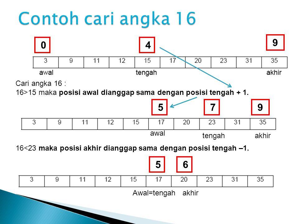 0 9 4 Cari angka 16 : 16>15 maka posisi awal dianggap sama dengan posisi tengah + 1. 5 awal akhir 9 7 tengah 16<23 maka posisi akhir dianggap sama den