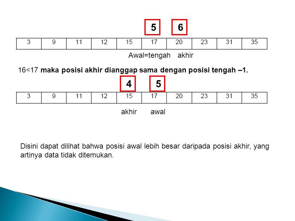6 akhir 5 Awal=tengah 16<17 maka posisi akhir dianggap sama dengan posisi tengah –1. 4 akhir 5 awal Disini dapat dilihat bahwa posisi awal lebih besar