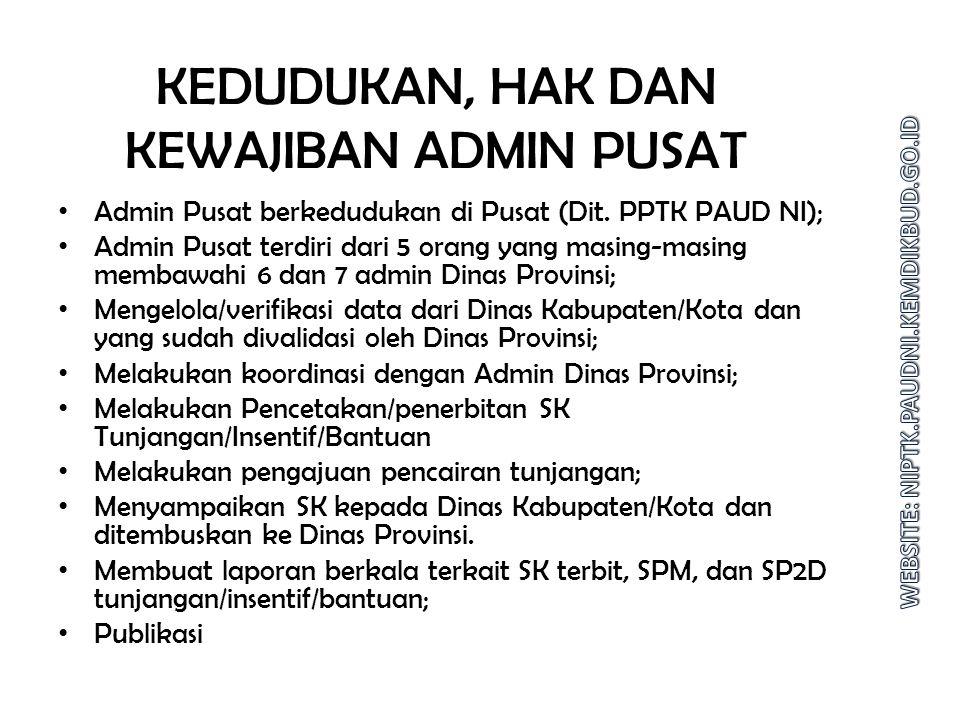 KEDUDUKAN, HAK DAN KEWAJIBAN ADMIN PUSAT Admin Pusat berkedudukan di Pusat (Dit.