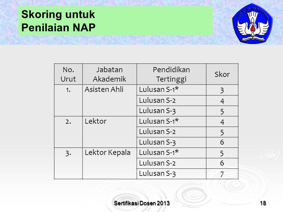 18 Skoring untuk Penilaian NAP Sertifikasi Dosen 2013 No. Urut Jabatan Akademik Pendidikan Tertinggi Skor 1.Asisten AhliLulusan S-1*3 Lulusan S-24 Lul