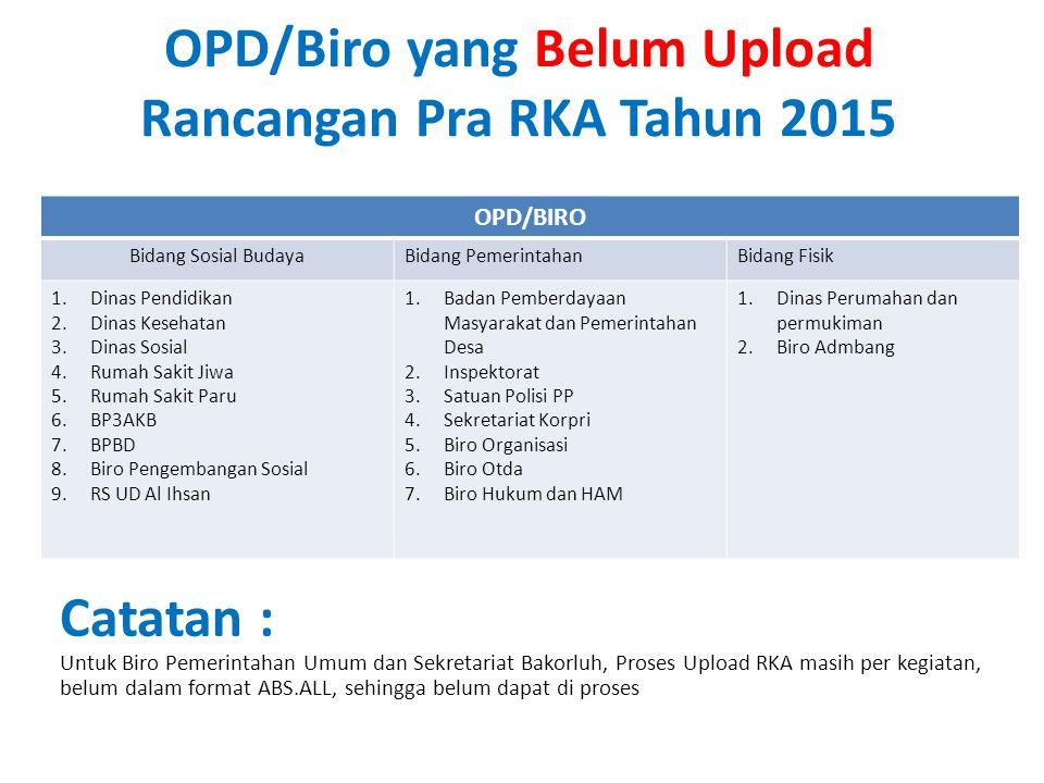 OPD/Biro yang Belum Upload Rancangan Pra RKA Tahun 2015 OPD/BIRO Bidang Sosial BudayaBidang PemerintahanBidang Fisik 1.Dinas Pendidikan 2.Dinas Keseha