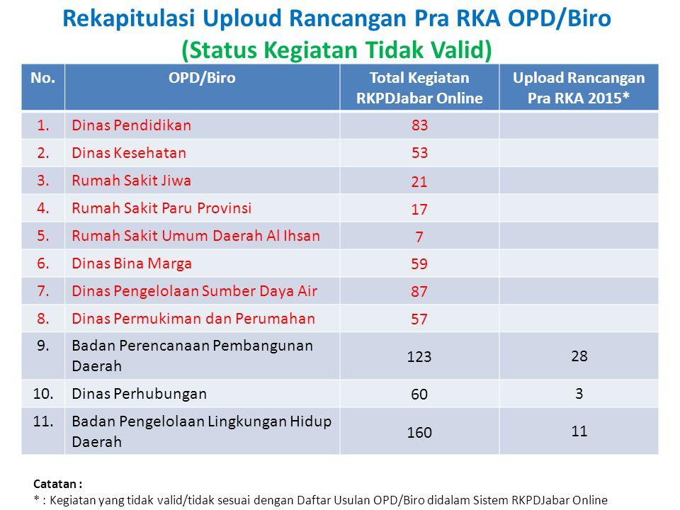 Rekapitulasi Uploud Rancangan Pra RKA OPD/Biro (Status Kegiatan Tidak Valid) No.OPD/BiroTotal Kegiatan RKPDJabar Online Upload Rancangan Pra RKA 2015*