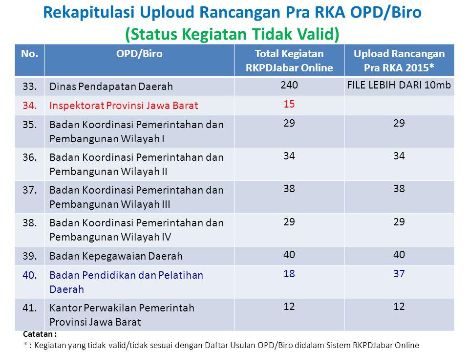 Rekapitulasi Uploud Rancangan Pra RKA OPD/Biro (Status Kegiatan Tidak Valid) No.OPD/BiroTotal Kegiatan RKPDJabar Online Upload Rancangan Pra RKA 2015* 42.Badan Pelayanan Perizinan Terpadu 1718 43.Sekretariat Komisi Penyiaran Indonesia Daerah 1314 44.Badan Penanggulangan Bencana Daerah 28 45.Satuan Polisi Pamong Praja 18 46.Sekretariat DP KORPRI 17 47.Badan Ketahanan Pangan Daerah 22 48.Badan Pemberdayaan Masyarakat dan Pemerintahan Desa 29 49.Dinas Komunikasi dan Informatika 32 50.Badan Perpustakaan dan Kearsipan daerah 2324 Catatan : * : Kegiatan yang tidak valid/tidak sesuai dengan Daftar Usulan OPD/Biro didalam Sistem RKPDJabar Online