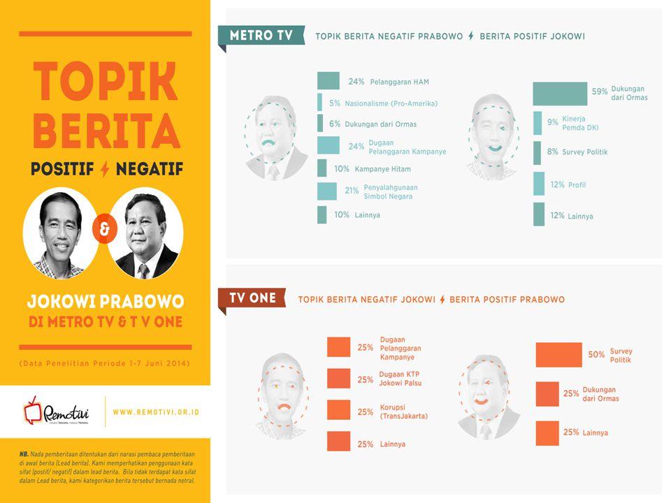 Gagalnya Jurnalisme Televisi Kita pada 1-7 Mei 2014, berita topik berita koalisi partai politik merupakan topik paling dominan yang melekat pada aktor- aktor politik.