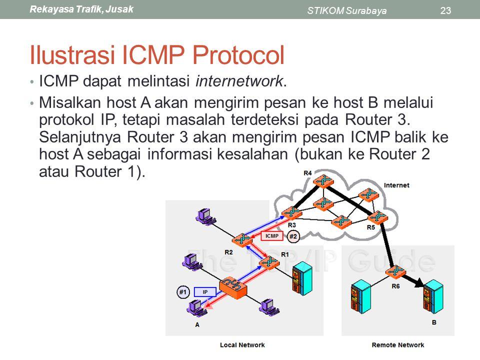 Rekayasa Trafik, Jusak STIKOM Surabaya23 Ilustrasi ICMP Protocol ICMP dapat melintasi internetwork. Misalkan host A akan mengirim pesan ke host B mela
