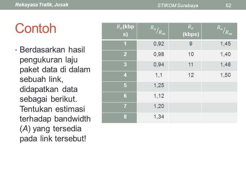 Rekayasa Trafik, Jusak STIKOM Surabaya52 Contoh Berdasarkan hasil pengukuran laju paket data di dalam sebuah link, didapatkan data sebagai berikut. Te