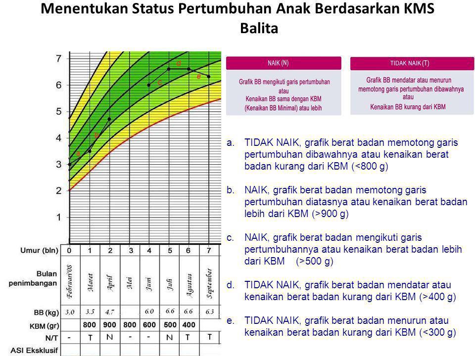 Menentukan Status Pertumbuhan Anak Berdasarkan KMS Balita a.TIDAK NAIK, grafik berat badan memotong garis pertumbuhan dibawahnya atau kenaikan berat b