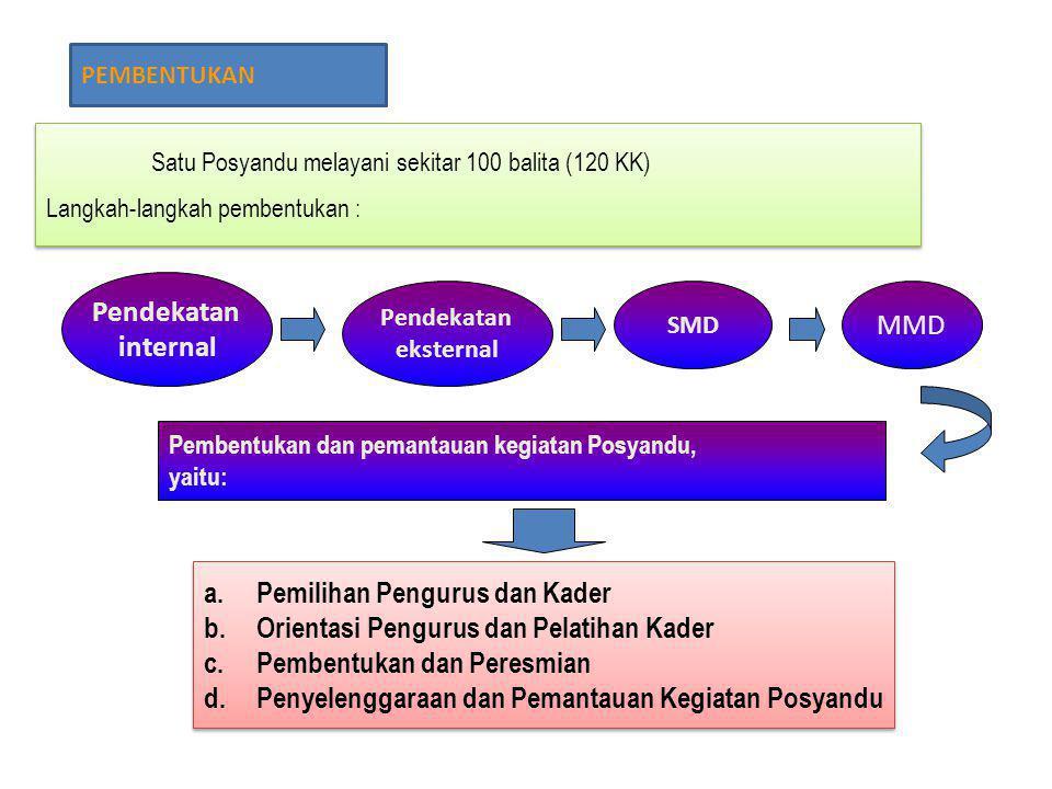 PEMBENTUKAN Satu Posyandu melayani sekitar 100 balita (120 KK) Langkah-langkah pembentukan : Satu Posyandu melayani sekitar 100 balita (120 KK) Langka