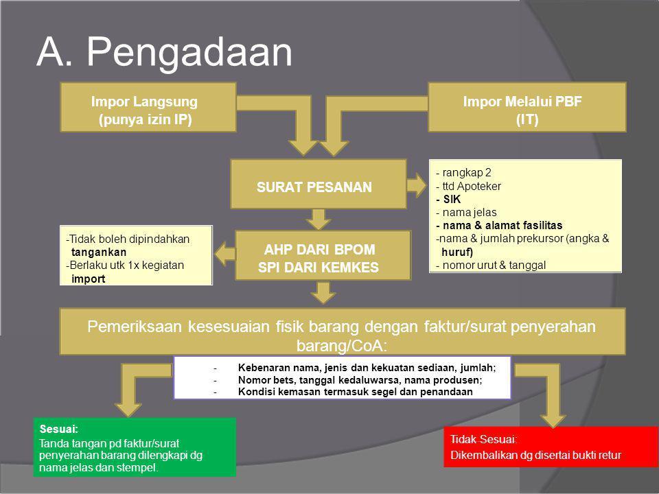 A. Pengadaan Impor LangsungImpor Melalui PBF (punya izin IP)(IT) - rangkap 2 - ttd Apoteker SURAT PESANAN - SIK - nama jelas - nama & alamat fasilitas