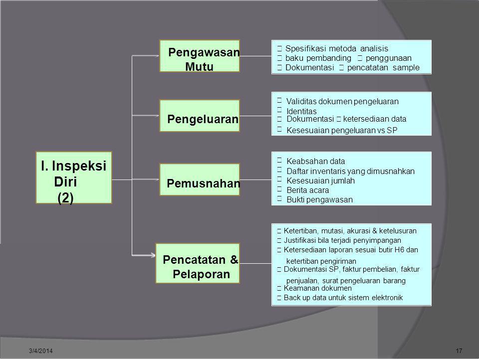  Spesifikasi metoda analisis Pengawasan  baku pembanding  penggunaan Mutu  Dokumentasi  pencatatan sample  Validitas dokumen pengeluaran  Ident