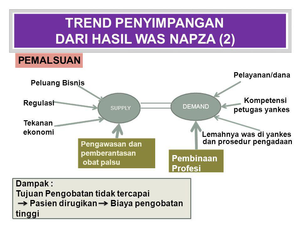 REGULASI 1.UU No 5 th 1997 ttg PP No 40 th 2013 ttg Psikotropika Peraturan Pelaksana 2.
