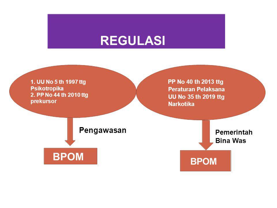 PENGAWASAN NARKOTIKA, PSIKOTROPIKA DAN PREKUSOR SECARA KOMPREHENSIF HULU HILIR PENYERAHAN PRODUKSIPENYALURAN PENGGUNAAN IMPOR APT/RS/PKM/ IMPORTIRINDUSTRIPBFdr/KLINIK LAPAS/RUTAN  MONEV LAPORAN BERKALA  HASIL PENGAWASAN & CAPA  AUDIT KOMPREHENSIF  INSPEKSI TERPADU CEGAH DIVERSI NON DIVERSIDIVERSI PENERAPAN SANKSI ADMINISTRATIF PENERAPAN SANKSI PIDANA Peringatan (PRO JUSTISIA) Peringatan Keras Penghentian Sementara Kegiatan Tindak Lanjut Rekomendasi Peringatan / Peringatan Keras/PSK Oleh DINAS KESEHATAN SETEMPAT Pencabutan Izin