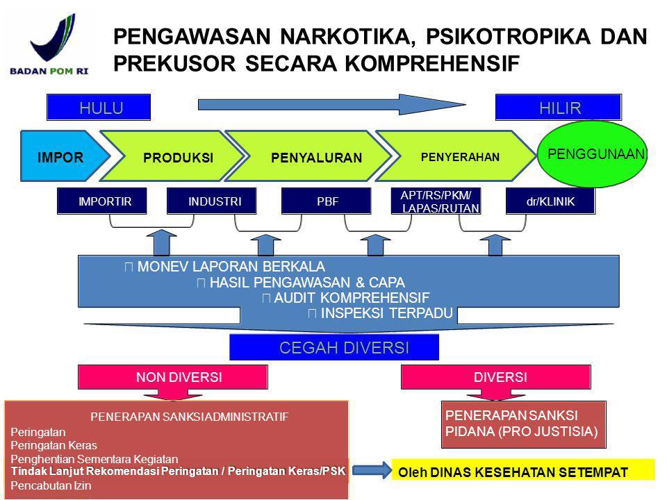 Implementasi Pelaporan Sesuai Perka Badan POM No.