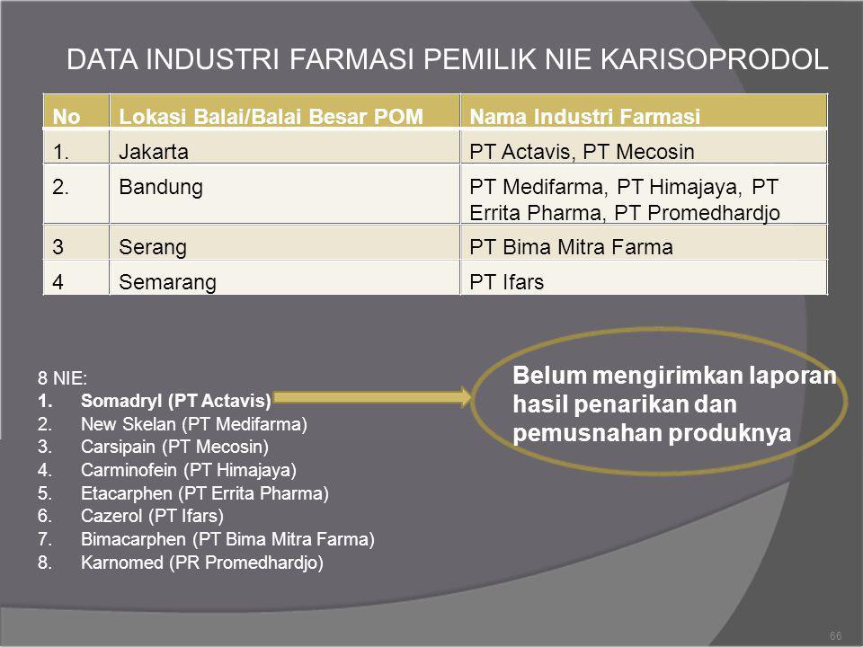 DATA INDUSTRI FARMASI PEMILIK NIE KARISOPRODOL NoLokasi Balai/Balai Besar POMNama Industri Farmasi 1.JakartaPT Actavis, PT Mecosin 2.BandungPT Medifar