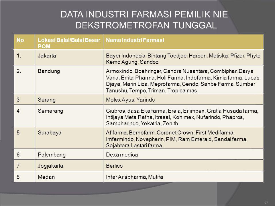 DATA INDUSTRI FARMASI PEMILIK NIE DEKSTROMETROFAN TUNGGAL NoLokasi Balai/Balai BesarNama Industri Farmasi POM 1.JakartaBayer Indonesia, Bintang Toedjo