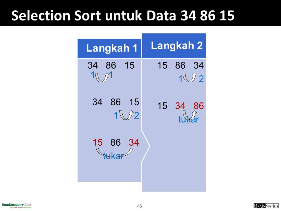 45 Selection Sort untuk Data 34 86 15 15 86 34 1 2 15 34 86 tukar tukar Langkah 2 Langkah 2 34 86 15 1 1 34 86 15 1 2 1 2 15 86 34 tukar Langkah 1 Lan