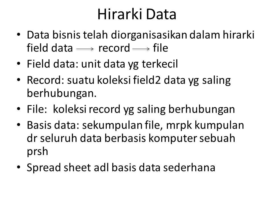 Hirarki Data Data bisnis telah diorganisasikan dalam hirarki field datarecord file Field data: unit data yg terkecil Record: suatu koleksi field2 data yg saling berhubungan.