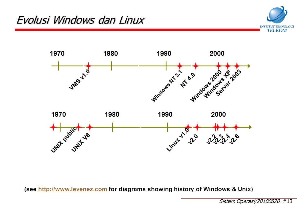 Sistem Operasi/20100820 #13 Evolusi Windows dan Linux 1970198019902000 VMS v1.0 Windows NT 3.1 NT 4.0 Windows 2000 Windows XP Server 2003 1970198019902000 UNIX public UNIX V6 Linux v1.0 v2.0 v2.2v2.3v2.4 v2.6 (see http://www.levenez.com for diagrams showing history of Windows & Unix)http://www.levenez.com