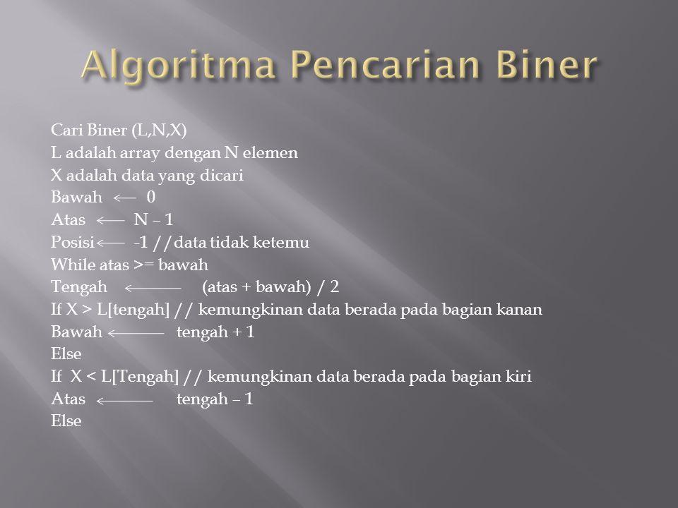 Cari Biner (L,N,X) L adalah array dengan N elemen X adalah data yang dicari Bawah 0 Atas N – 1 Posisi -1 //data tidak ketemu While atas >= bawah Tengah (atas + bawah) / 2 If X > L[tengah] // kemungkinan data berada pada bagian kanan Bawahtengah + 1 Else If X < L[Tengah] // kemungkinan data berada pada bagian kiri Atastengah – 1 Else