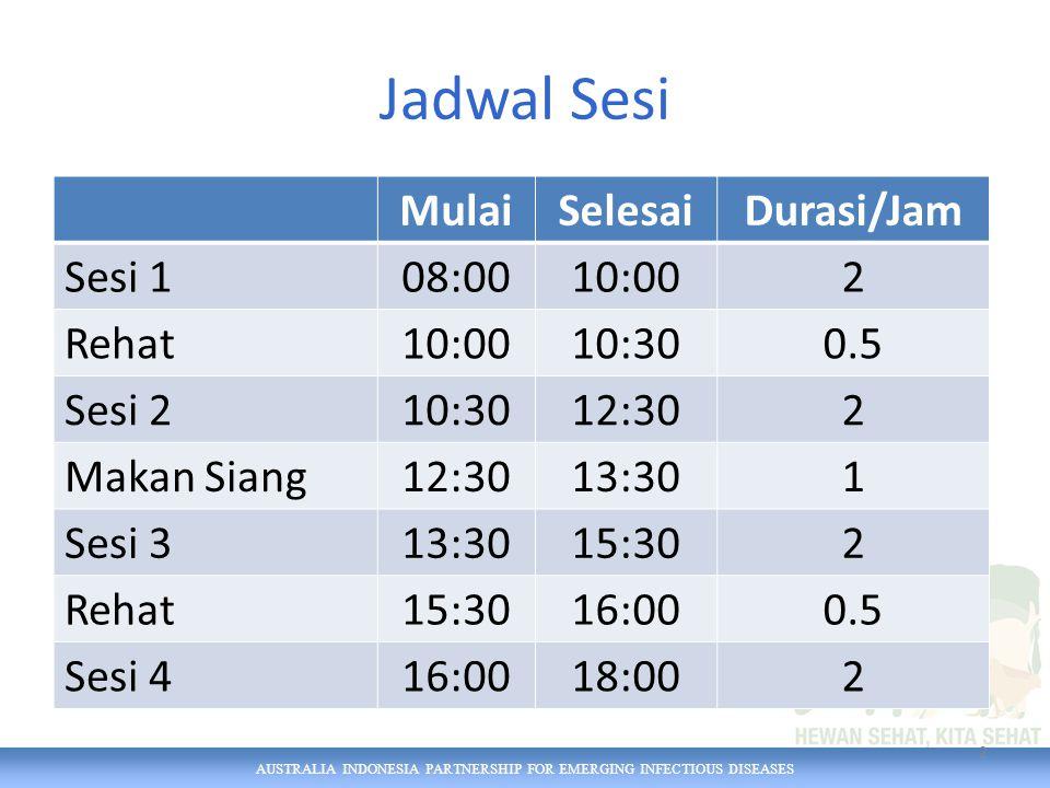 AUSTRALIA INDONESIA PARTNERSHIP FOR EMERGING INFECTIOUS DISEASES Jadwal Sesi MulaiSelesaiDurasi/Jam Sesi 108:0010:002 Rehat10:0010:300.5 Sesi 210:3012