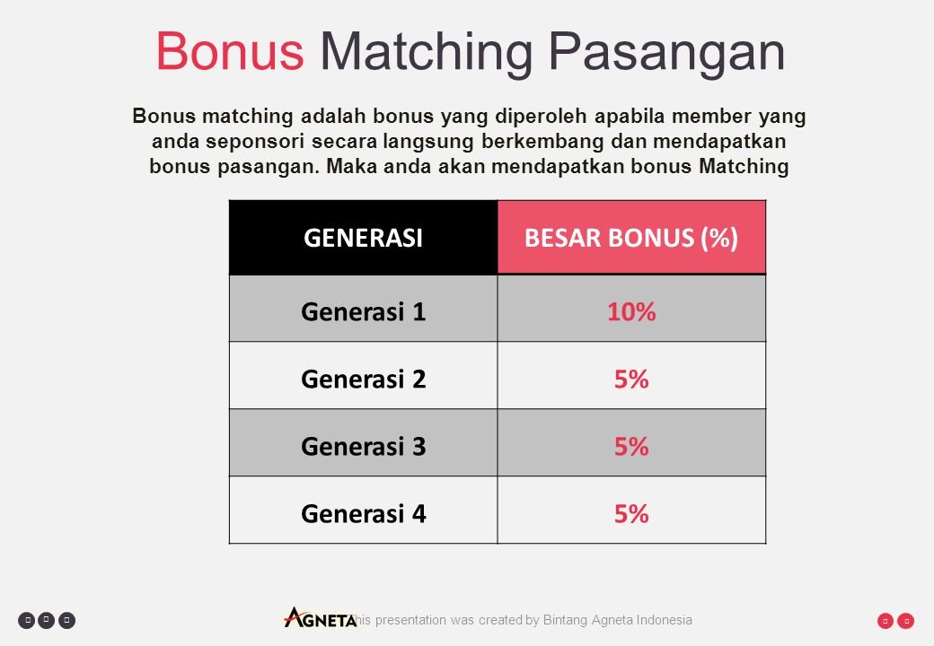     This presentation was created by Bintang Agneta Indonesia Bonus Matching Pasangan Bonus matching adalah bonus yang diperoleh apabila member yang anda seponsori secara langsung berkembang dan mendapatkan bonus pasangan.