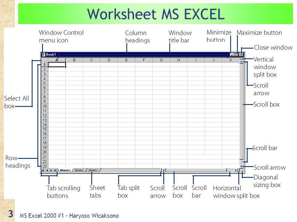 MS Excel 2000 #1 – Haryoso Wicaksono 3 Worksheet MS EXCEL