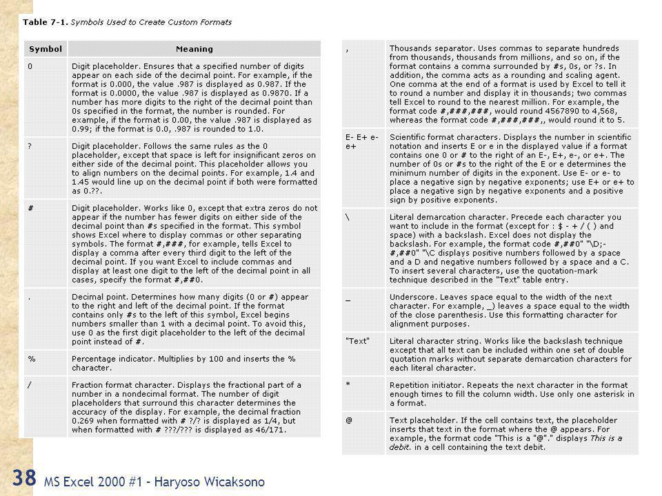 MS Excel 2000 #1 – Haryoso Wicaksono 38