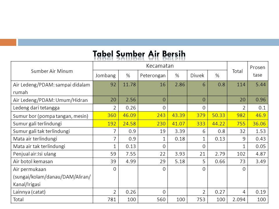 Sumber Air Minum Kecamatan Total Prosen tase Jombang%Peterongan%Diwek% Air Ledeng/PDAM: sampai didalam rumah 9211.78162.8660.81145.44 Air Ledeng/PDAM: