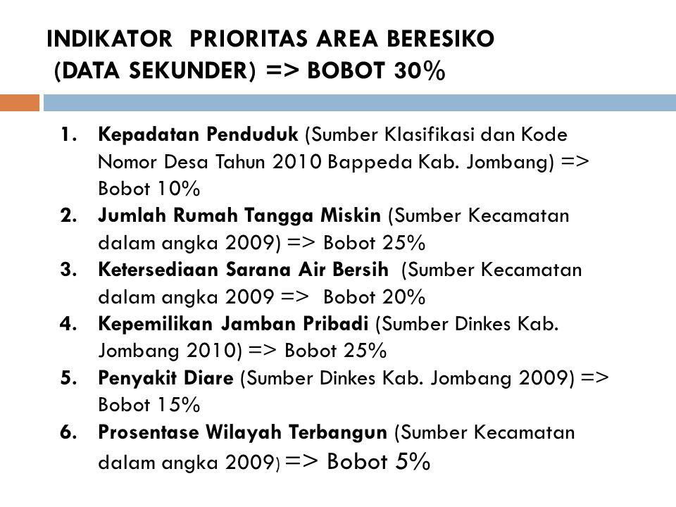 INDIKATOR PRIORITAS AREA BERESIKO (DATA SEKUNDER) => BOBOT 30% 1.Kepadatan Penduduk (Sumber Klasifikasi dan Kode Nomor Desa Tahun 2010 Bappeda Kab. Jo