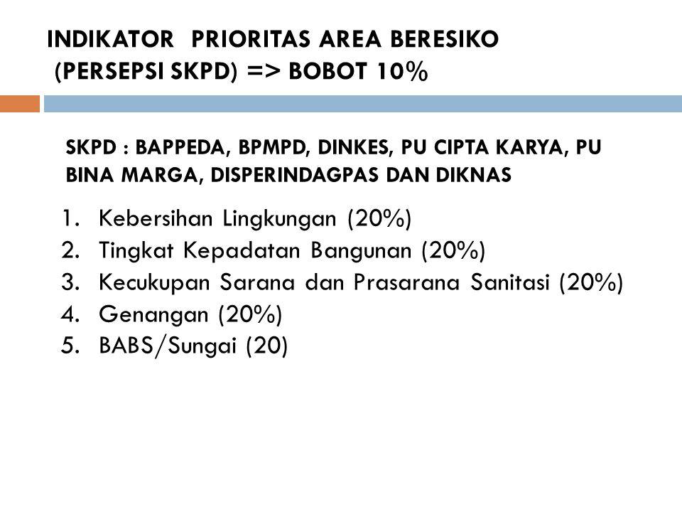 INDIKATOR PRIORITAS AREA BERESIKO (PERSEPSI SKPD) => BOBOT 10% 1.Kebersihan Lingkungan (20%) 2.Tingkat Kepadatan Bangunan (20%) 3.Kecukupan Sarana dan