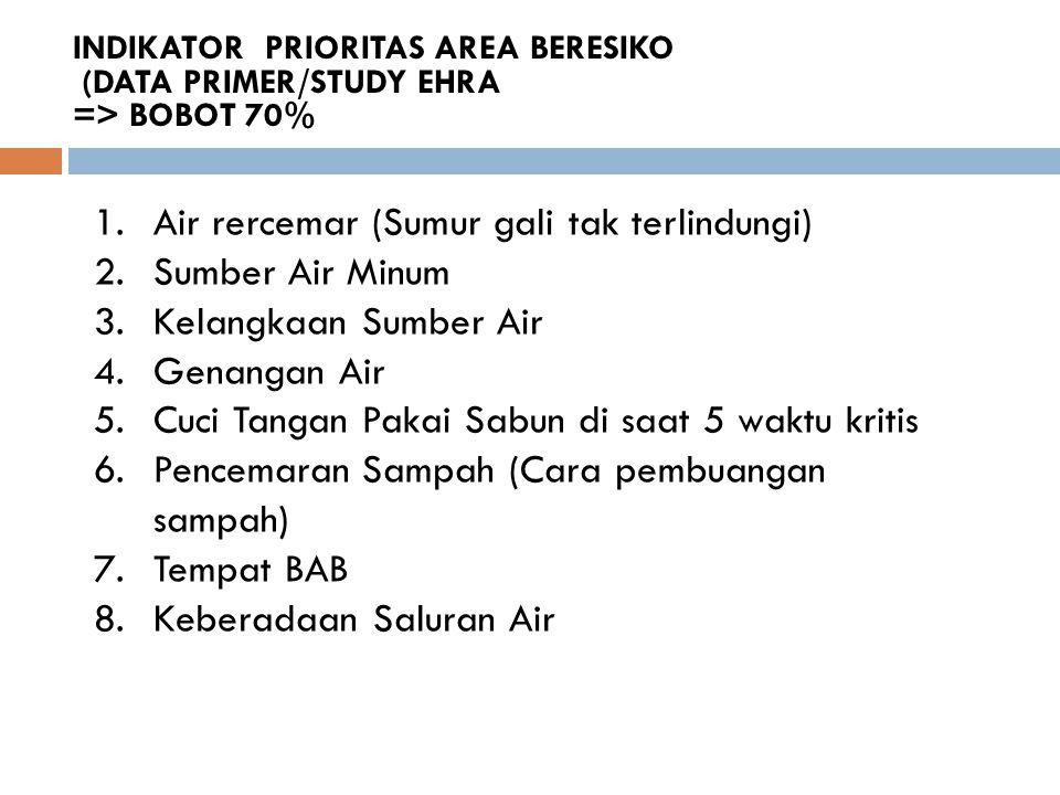 INDIKATOR PRIORITAS AREA BERESIKO (DATA PRIMER/STUDY EHRA => BOBOT 70% 1.Air rercemar (Sumur gali tak terlindungi) 2.Sumber Air Minum 3.Kelangkaan Sum