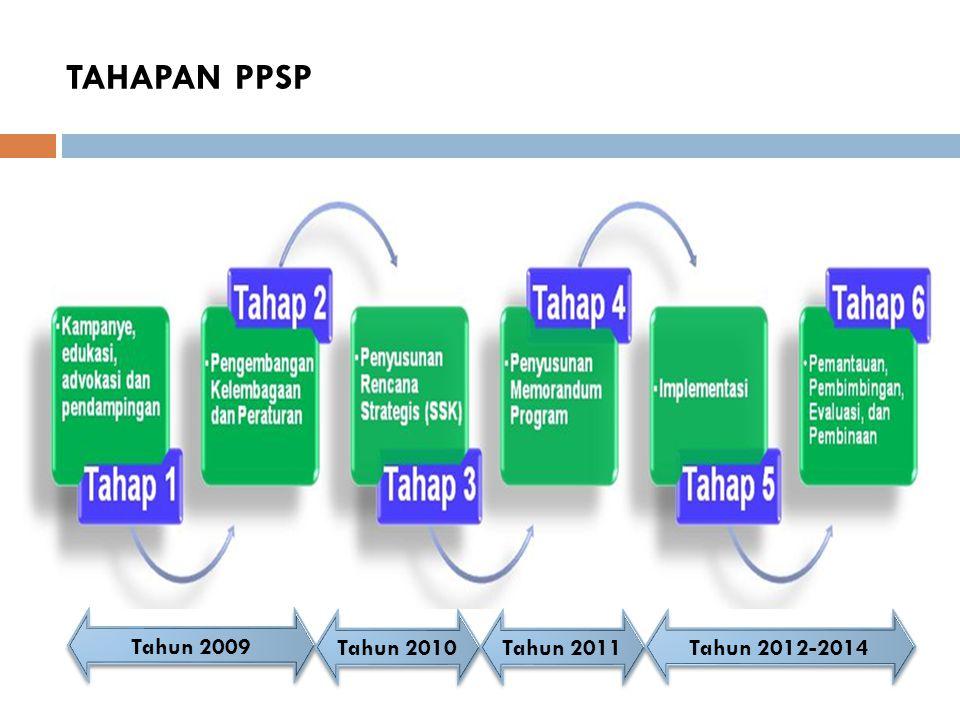 TAHAPAN PPSP Tahun 2009 Tahun 2010 Tahun 2011 Tahun 2012-2014
