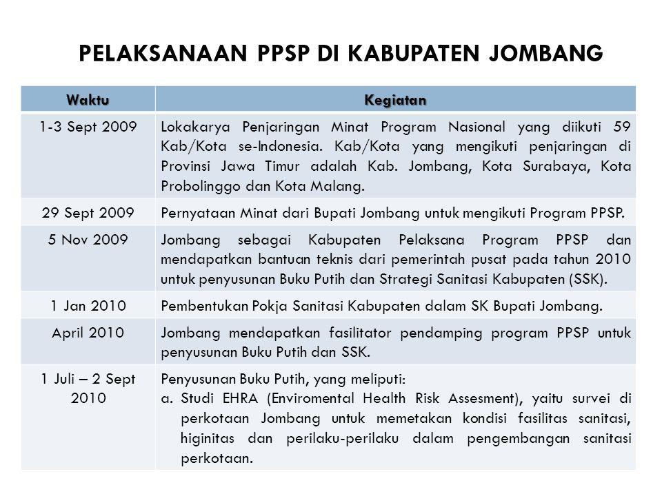 PELAKSANAAN PPSP DI KABUPATEN JOMBANG WaktuKegiatan 1-3 Sept 2009Lokakarya Penjaringan Minat Program Nasional yang diikuti 59 Kab/Kota se-Indonesia. K