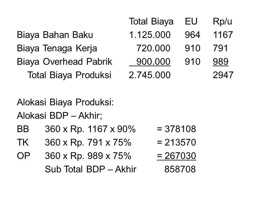 Total BiayaEURp/u Biaya Bahan Baku1.125.0009641167 Biaya Tenaga Kerja 720.000910791 Biaya Overhead Pabrik 900.000910989 Total Biaya Produksi2.745.0002947 Alokasi Biaya Produksi: Alokasi BDP – Akhir; BB360 x Rp.